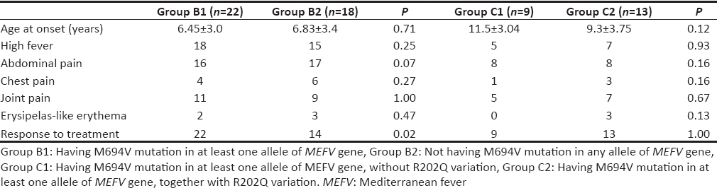 Table 2: Clinical findings of patients in Groups B1, B2, C1, and C2