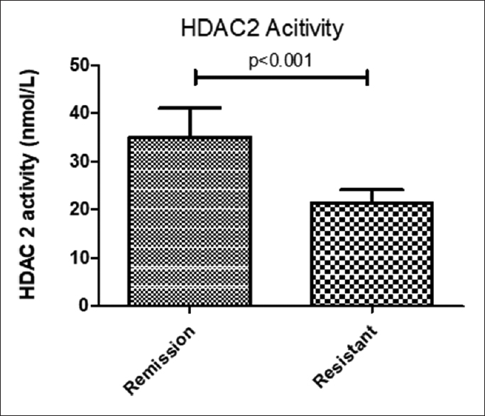 Figure 4: Mean HDAC 2 activity expressions of peripheral blood lymphocytes in the remission as well as resistant group. The histone deacetylase 2 activity was significantly higher in remission group as compared to the resistant group. Significant differences were indicated by <i>P</i> <0.05