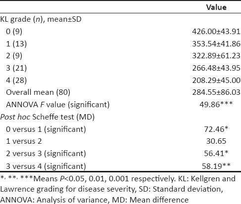 Table 2ysis Of Variance Table For Disease Severity With Post Hoc Ysis Content Validity Of 6 Min Walk Test In Primary Osteoarthritis Knee