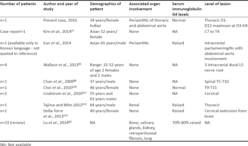 Table 1: Previous works on compressive myelopathy in immunoglobulin G4-related disease