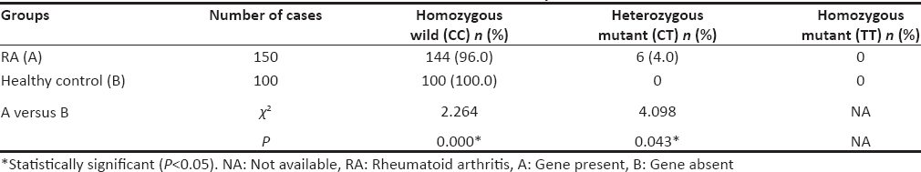 Table 5: Correlation of protein tyrosine phosphatase nonreceptor type 22 C1858T single-nucleotide polymorphism with rheumatoid arthritis and healthy controls