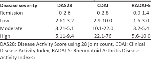 Table 1: Reference values of disease activity scores as per disease severity