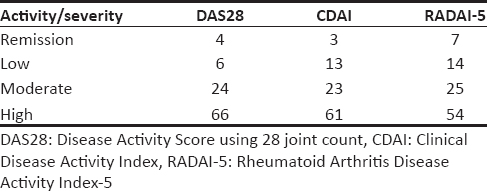 Table 3: Numbers of subjects as per disease severity based on different indices