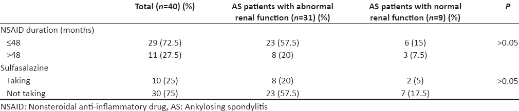 Table 2: Distribution of ankylosing spondylitis cases according to drug used