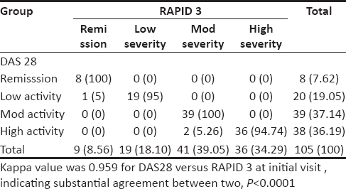 Table 2: RAPID 3 severity categories compared with DAS 28 at month 0