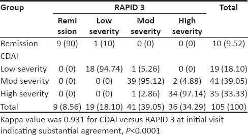 Table 3: RAPID 3 severity categories compared with CDAI at month 0