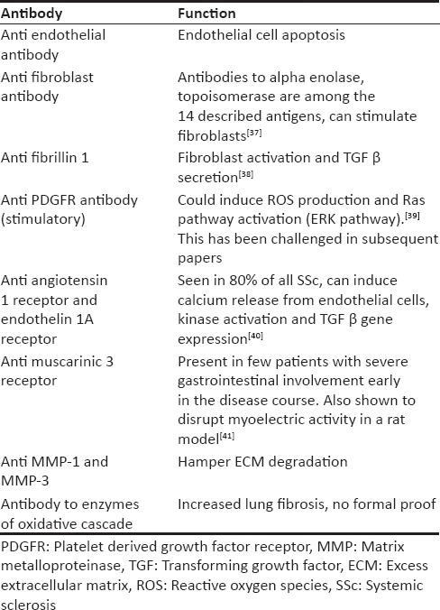Table 1: Functional auto-antibodies in Systemic Sclerosis