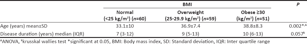 Table 2: Difference in age and disease duration among patients with ankylosing spondylitis according to their body mass index