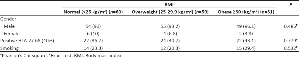 Table 3: Distribution of body mass index categories of patients and their gender, HLA B-27 marker, and smoking status