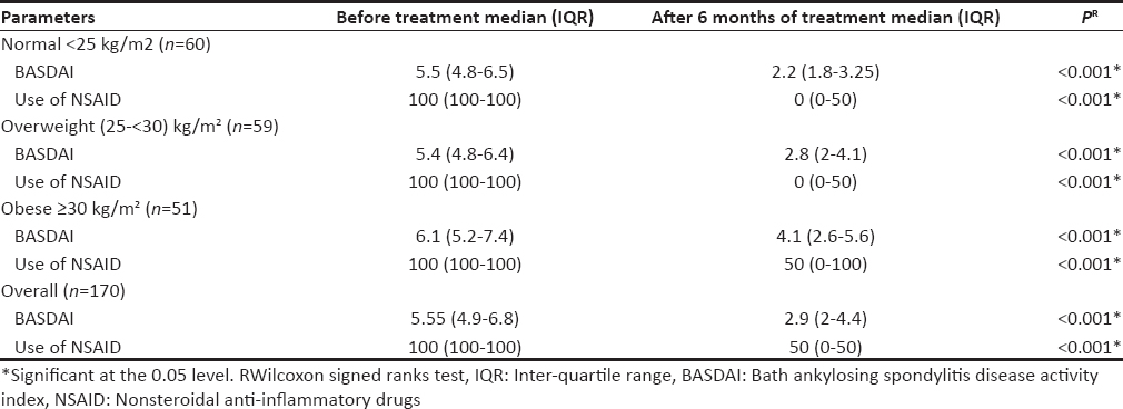 Table 4: Comparison between the median levels of bath ankylosing spondylitis disease activity index and usage of nonsteroidal anti-inflammatory drugs among ankylosing spondylitis patients before and after 6 months of treatment with infliximab