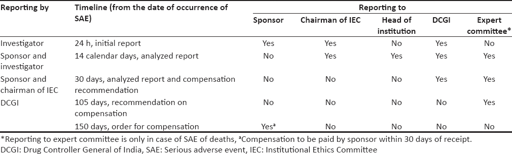 Table 2: Updated serious adverse event reporting timeline (in place from June 12, 2015)