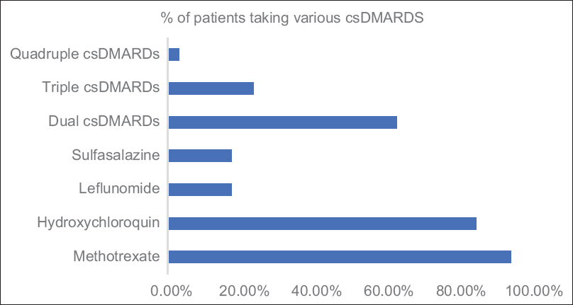 Figure 1: Pattern of csDMARDs use in our patients