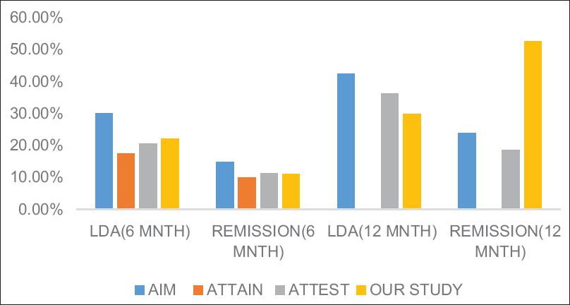 Figure 3: Percentage of patients attaining low disease activity and remission across various studies