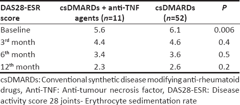 Table 2: Comparison of disease activity score in 28 joints erythrocyte sedimentation rate values over 12 months for patients taking conventional synthetic disease modifying anti-rheumatoid drugs * anti-tumour necrosis factor agents versus patients taking conventional synthetic disease modifying anti-rheumatoid drugs only