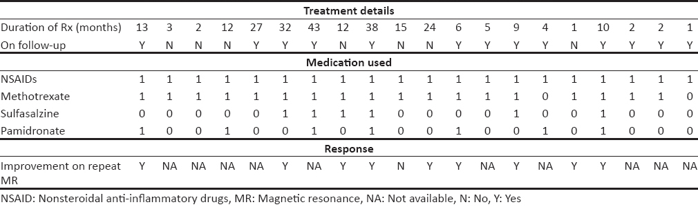Table 3: The treatment details of individual patients and their response