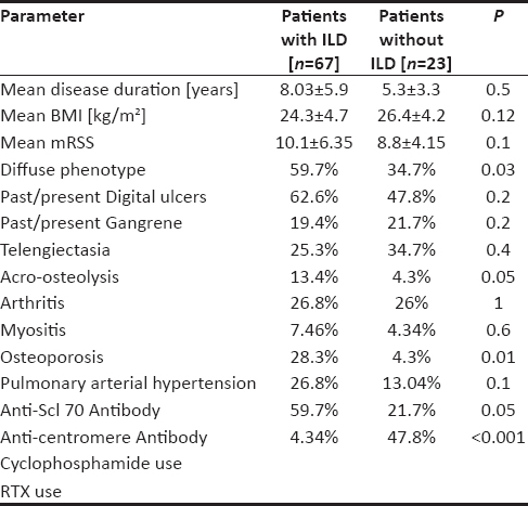 Table 2: Comparison of clinical and serological characteristics in patients with and without ILD