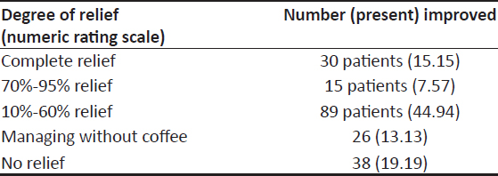 Use of coffee for alleviating methotrexate intolerance in