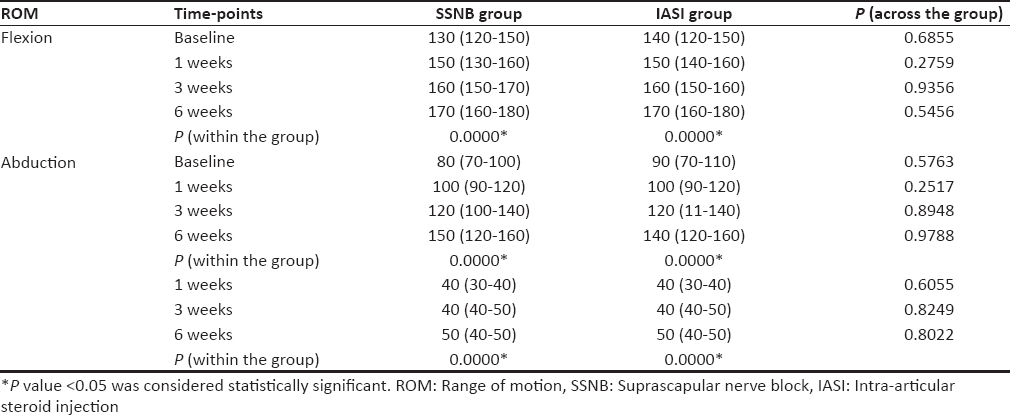Comparison of outcome of ultrasound-guided suprascapular