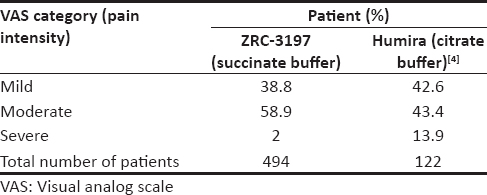 Table 1: Comparison of pain intensity using succinate and citrate buffer of adalimumab
