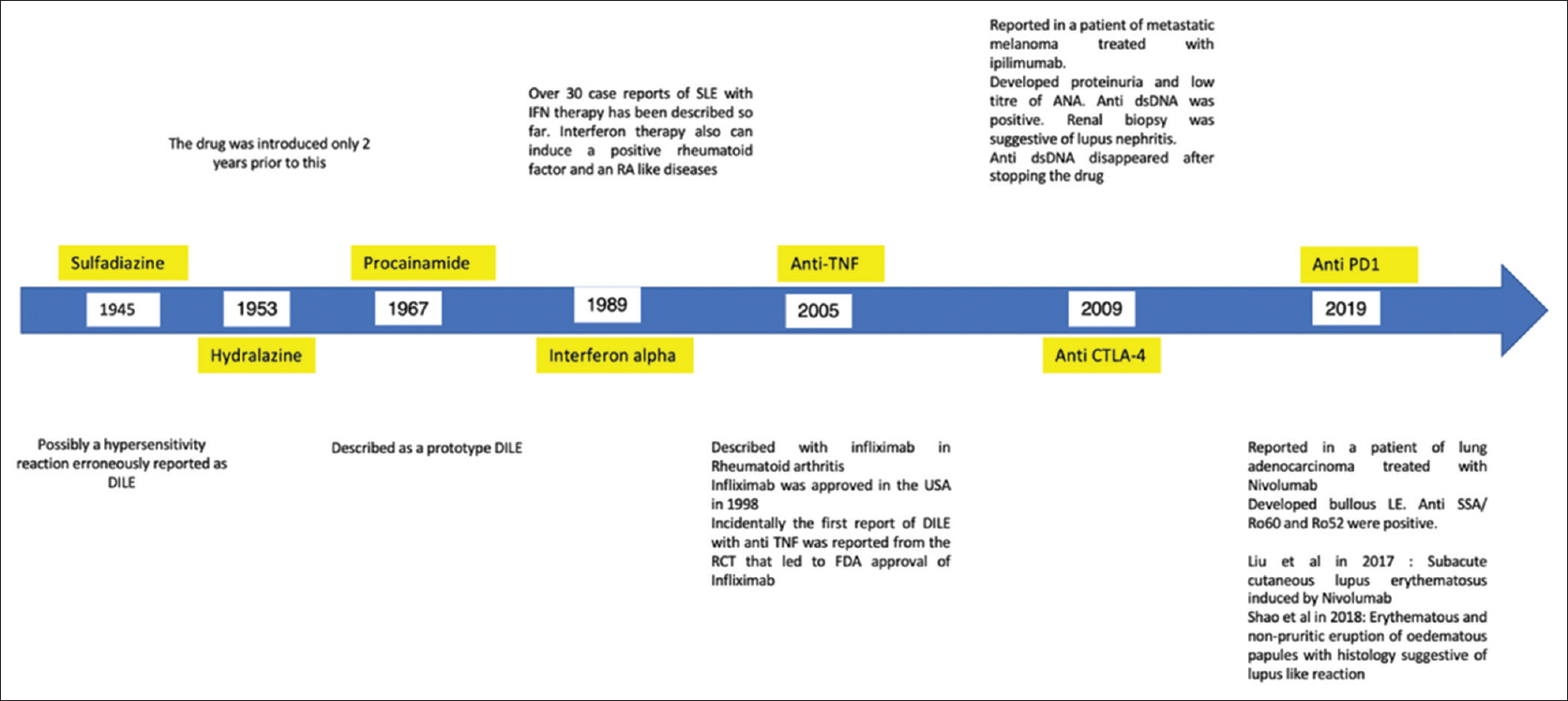 Figure 1: Timeline and details of the important drug-induced lupus cases. CTLA: Cytotoxic T-lymphocyte protein, DILE: Drug-induced lupus erythematous, IFN: Interferon, LE: Lupus erythematosus, PD1: Programmed cell death protein 1, RCT: Randomized controlled trial, SSA: Sjogren's syndrome antigen A, TNF: Tumor necrosis factor