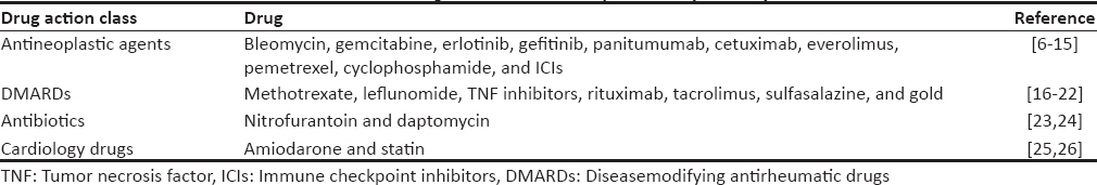 Table 1: Drugs associated with pulmonary toxicity