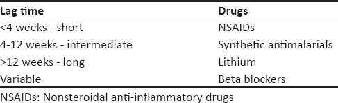 Table 2: Classification of commonly implicated drugs based on lag time