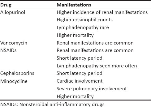 Table 2: Clinical manifestations as per the culprit drug