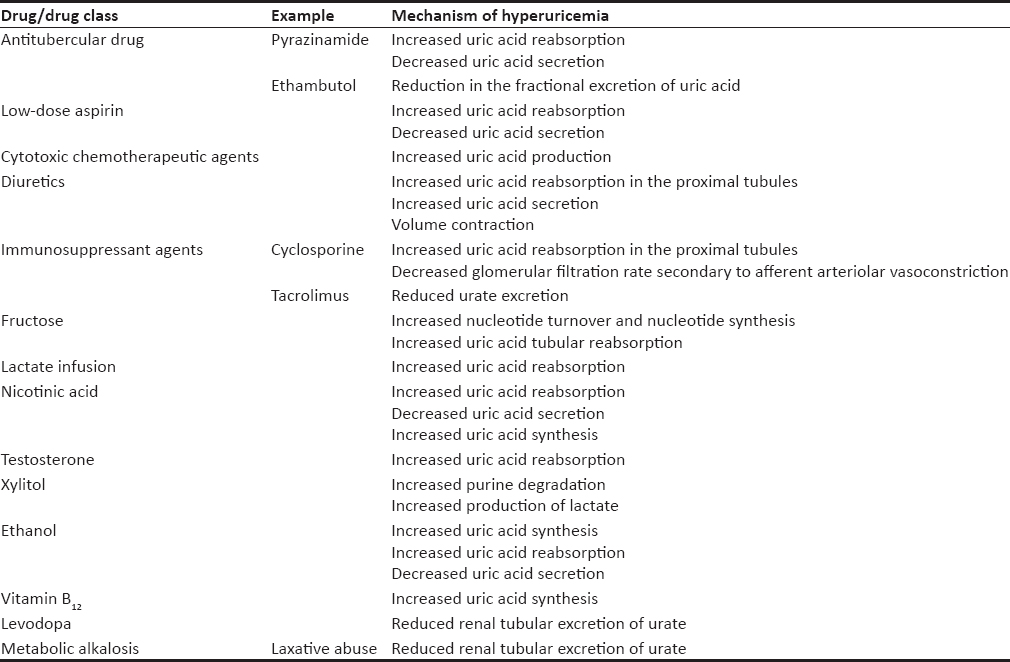 Table 1: Mechanisms and examples of drugs causing hyperuricemia