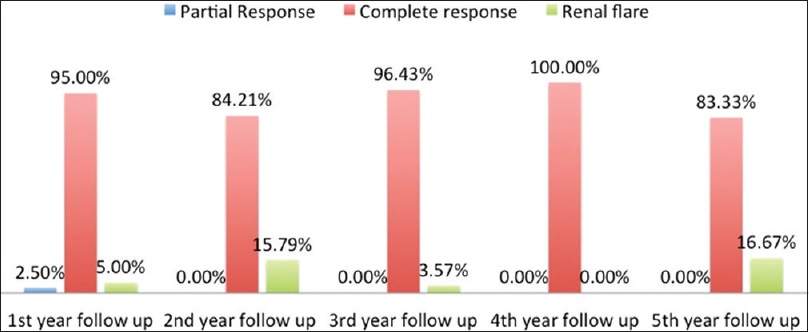 Figure 1: Renal responses and flare rates of juvenile lupus nephritis patients over 5 years