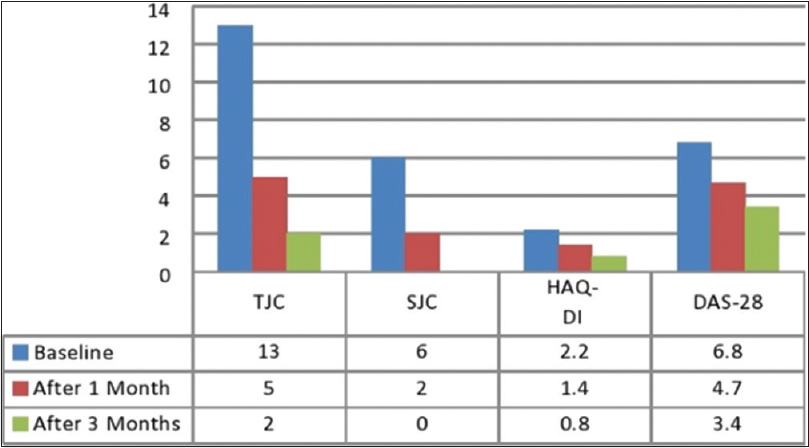 Figure 1: TJC, SJC, HAQ-DI and DAS-28 before and after treatment