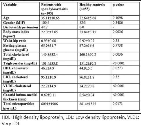Table 1: Comparison between patients with spondyloarthritis and healthy controls