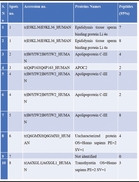 Table 1: List of few identified plasma proteins from rheumatoid arthritis patients
