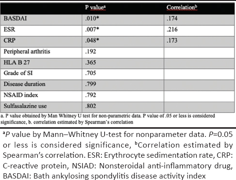 Table 1: Association of elevated faecal calprotectin with spondyloarthritis parameters