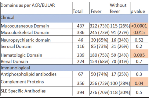 Table 1: Association of fever with American College of Rheumatology/European League Against Rheumatism