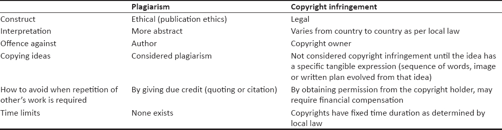 Table 1: Differences between plagiarism and copyright infringement