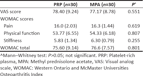 Table 2: Baseline visual analog scale pain score and Western Ontario and McMaster Universities Osteoarthritis Index scores in the study patients