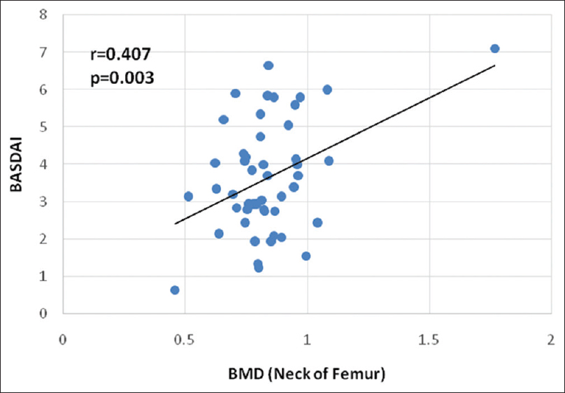 Figure 1: Correlation between BMD at neck of femur and Bath's ankylosing spondylitis disease activity index