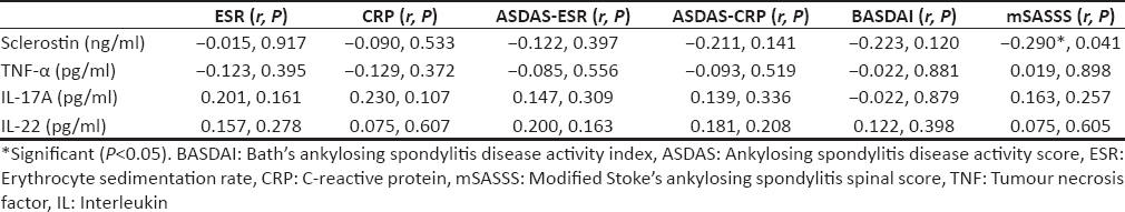 Table 5: Correlation of serum sclerostin, tumour necrosis factor a, interleukin-17A, interleukin-22 with clinical, laboratory and radiological parameters of disease activity