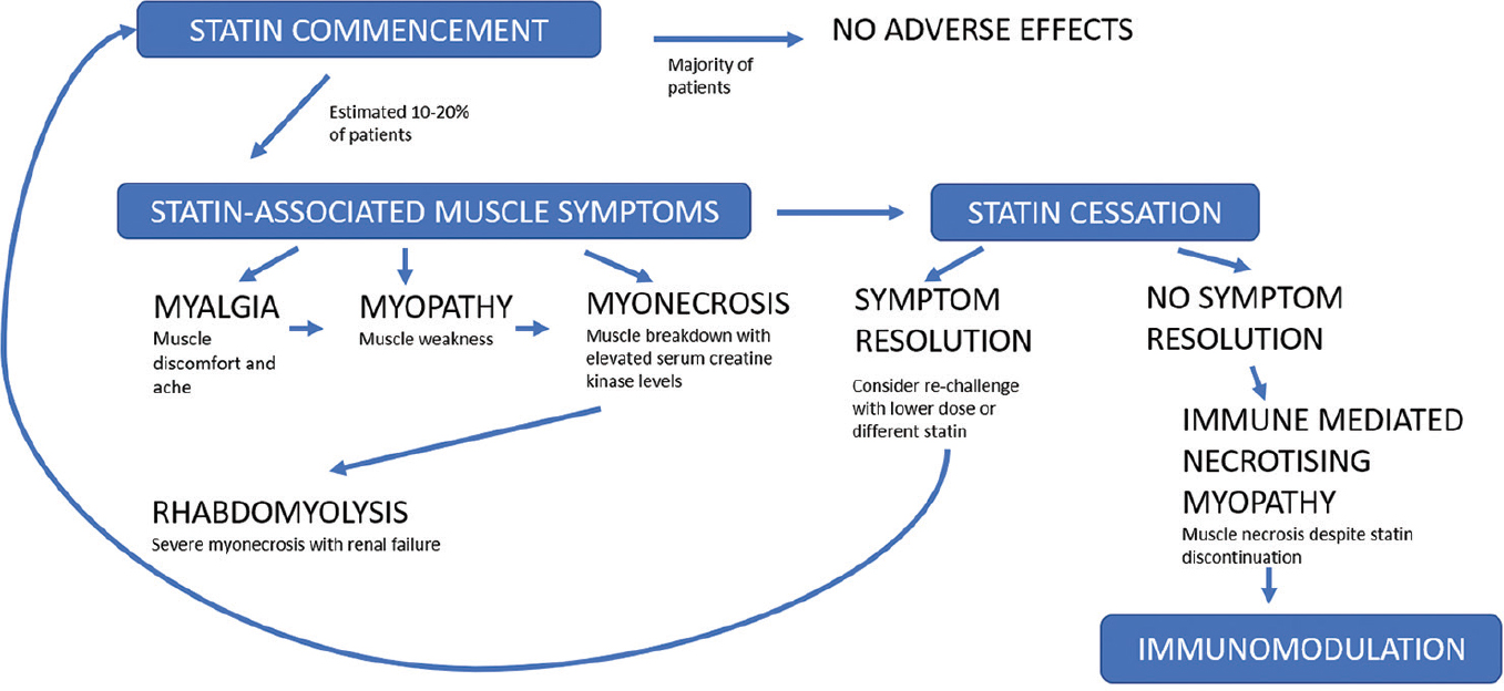 Figure 2: Spectrum of statin-associated muscle disorders