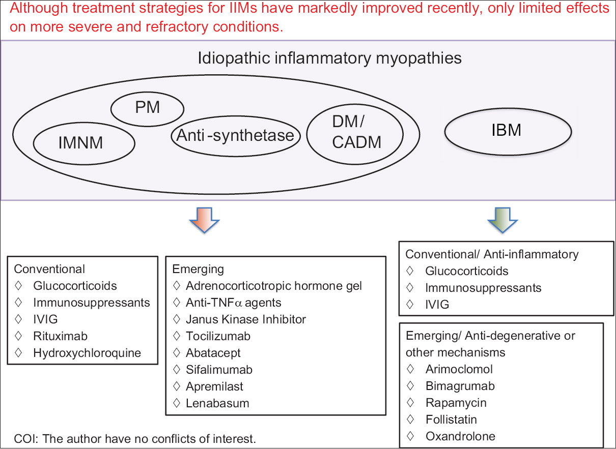 Figure 1: Approach to managing the various subgroups of idiopathic inflammatory myopathies