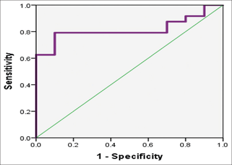 Figure 1: Receiver operating characteristic curve shows area under the curve for detecting active and inctive systemic lupus erythematosus patients by serum tenascin-C level (<i>n</i> = 34)