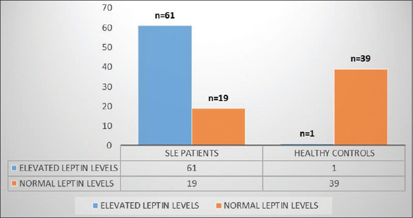 Figure 2: Comparison of number of patients with elevated leptin levels in systemic lupus erythematosus patients and healthy controls