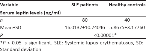Table 4: Comparison of serum leptin levels in systemic lupus erythematosus patients and healthy controls